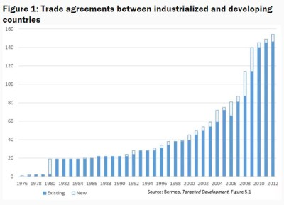 Figure 1: Trade agreements between industrialized and developing countries