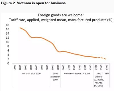 Figure 2. Vietnam is open for business