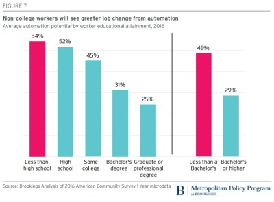 Figure: Non-college workers will see greater job change from automation