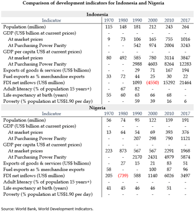 Comparison of development indicators for Indonesia and Nigeria