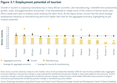 Figure 3.1 Employment potential of tourism