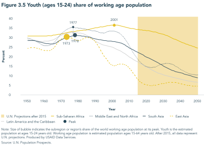 Figure 3.5 Youth (ages 15-24) share of working age population
