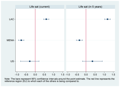Figure 4. Life satisfaction for prime-age males OLF (across region comparisons)