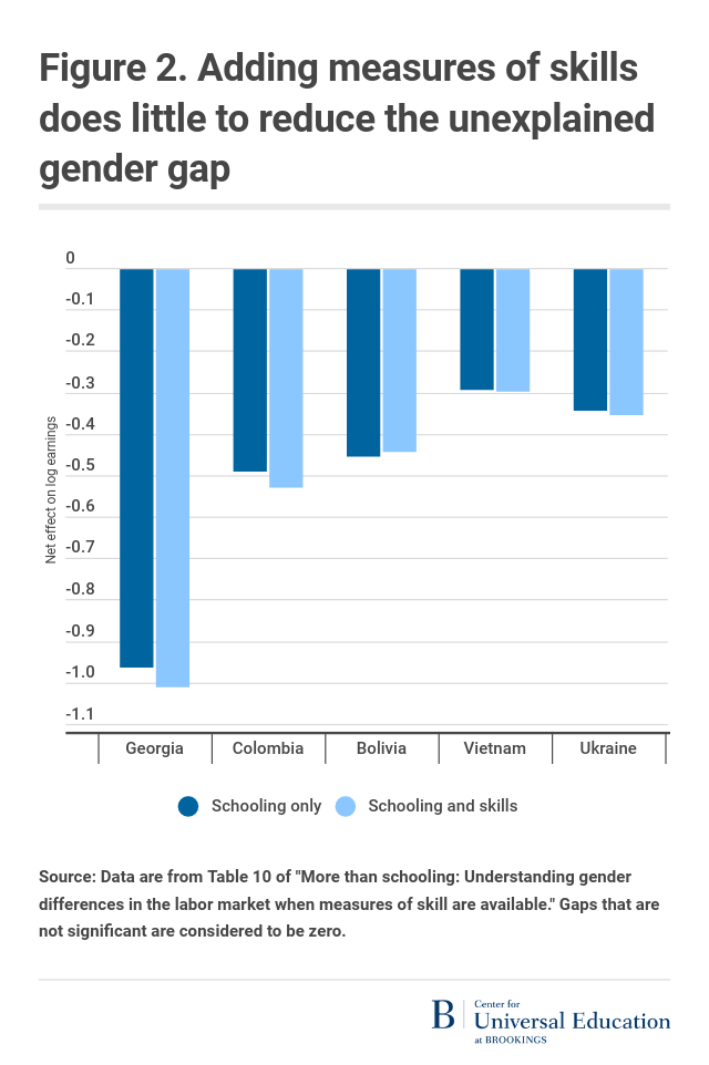 Figure 2. Adding measures of skills does little to reduce the unexplained gender gap