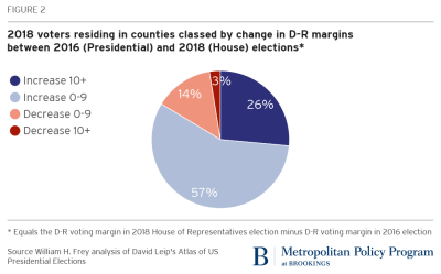 2018 voter populations in counties classed by change in D-R margins between 2016 (Presidential) and 2018 (House) elections