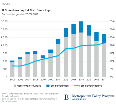 USA venture capital first financings by gender
