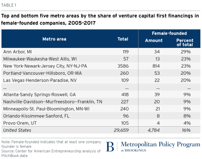 Top and bottom metro areas by the share of venture capital first financings in female-founded companies 2005 - 2017