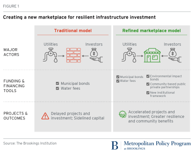 Creating a new marketplace for resilient infrastructure investment