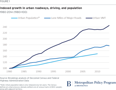 Indexed growth in urban roadways, driving, and population