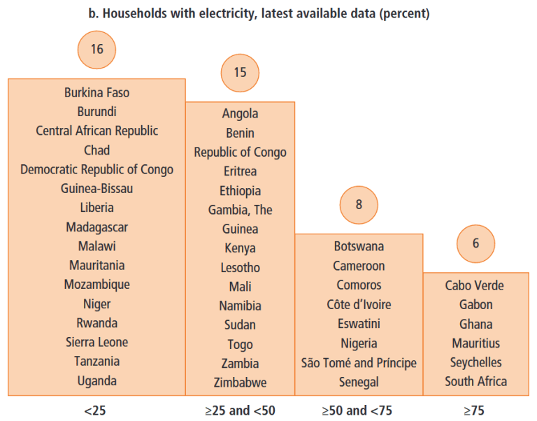 Figure 1. Access to electricity in sub-Saharan Africa, b. Households with electricity, latest available data (percent)