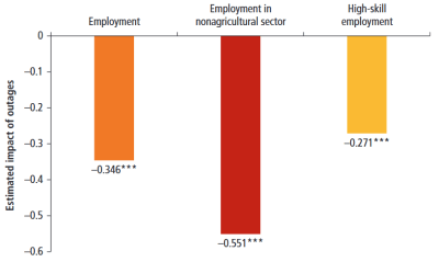 Figure 3. Effects of electricity outages on employment