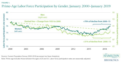 Prime-age labor force participation by gender, January 2000-January 2019