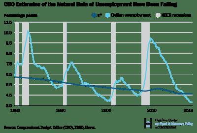 bpea_20190307_cbo_natural_rate_unemployment