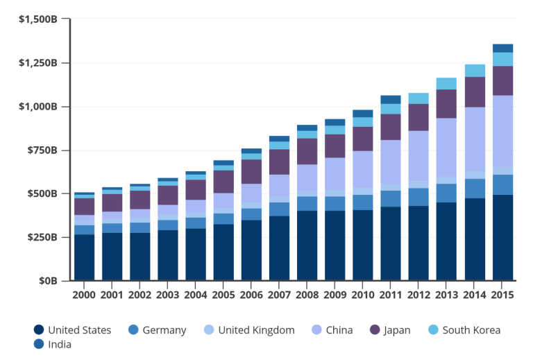 Figure 4 Domestic expenditures on R&D innovation, 2005-2015