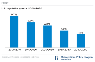 U.S. population growth 2000-2050