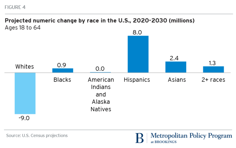 Projected numeric change by race in the U.S., 2020-2030