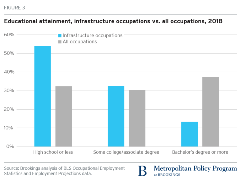 Aging and in need of attention: America's infrastructure and