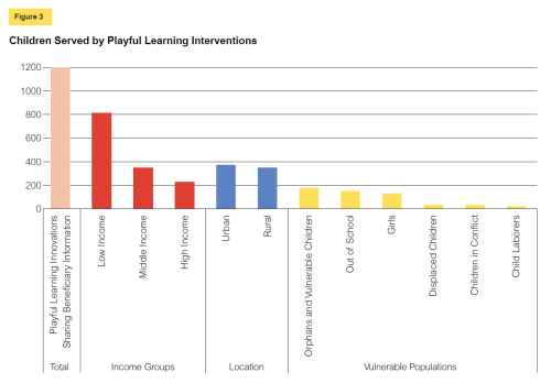 Figue 3 Children Served by Playful Learning Interventions