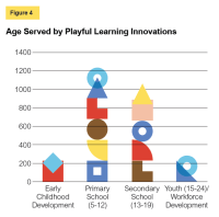 Figure 4 Age Served by Playful Learning Innovations