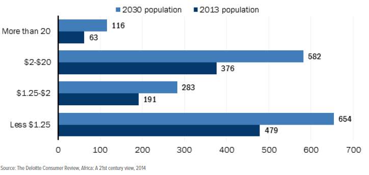 Figure 3: Personal income distribution in Africa by 2030 (per day)
