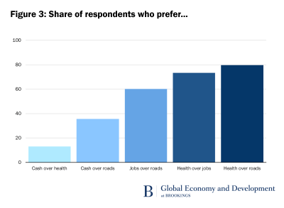 Figure 3: Share of respondents who prefer…