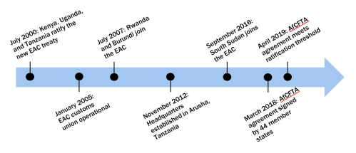 East African Community timeline