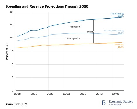 Spending and Revenue Projections Through 2050