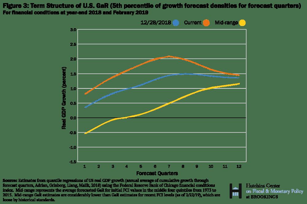 Cấu trúc kỳ hạn của GaR Hoa Kỳ (Tỷ lệ phần trăm mật độ dự báo tăng trưởng thứ 5 cho các quý dự báo)