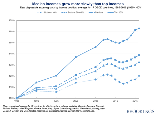 Median incomes grew more slowly than top incomes