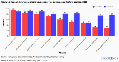 Figure 11 Federal government should have a major role by mission and reform position 2015