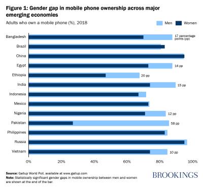 Gender gap in mobile phone ownership across major emerging economies