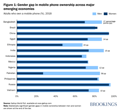 Gender gap in mobile phone ownership across major emerging economies