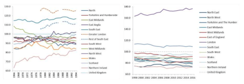 Regional convergence in the U.K. until 1997, divergence afterwards