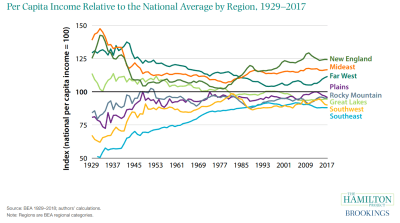 Regional incomes in the U.S. since the Great Depression