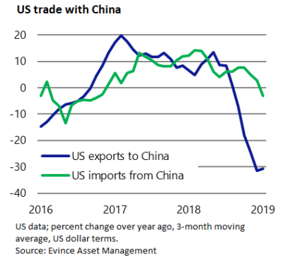 US exports to china have fallen since 2017, and are driving the widening trade deficit.