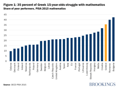 35 percent of Greek 15-year-olds struggle with mathematics