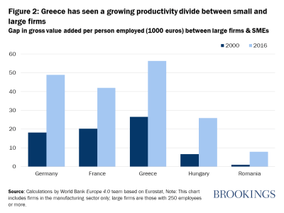 Greece has seen a growing productivity divide between small and large firms