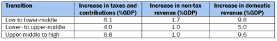 Revenue increments with income transitions