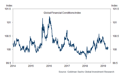 Global financial conditions index, 2014-2019