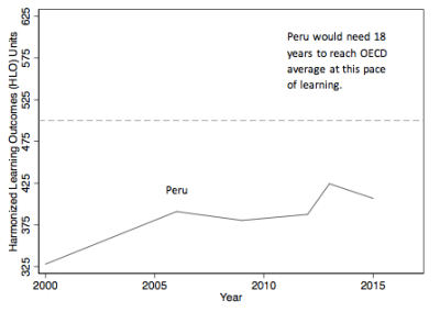 Figure 3A: Two extremes: At current pace, Peru would need 18 years to reach OECD average learning, while Colombia would need more than 700 years