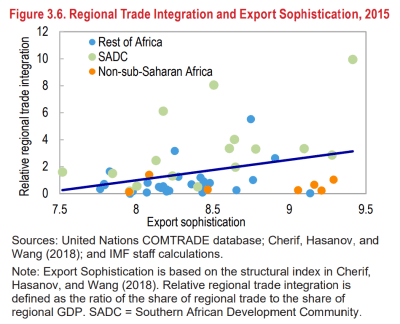 Regional trade integration and export sophistication, 2015 (source: Sub-Saharan Africa Regional Economic Outlook)