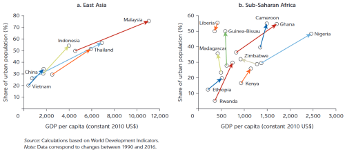 Figure 1: East Asia vs. sub-Saharan Africa, urbanization and GDP per capita between 1990 and 2016