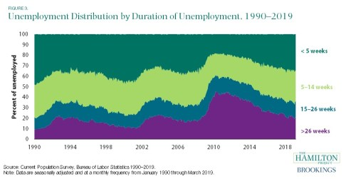 unemployment distribution by duration of employment, 1990-2019