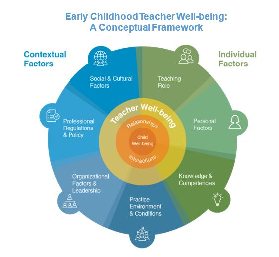 To promote success in schools, focus on teacher well-being