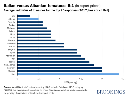 Italian versus Albanian tomatoes