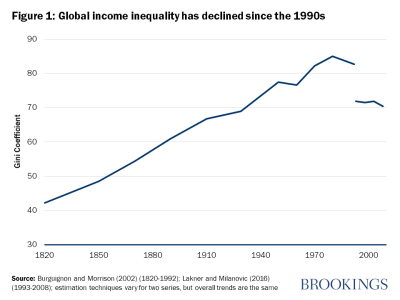 Global income inequality has declined since the 1990s