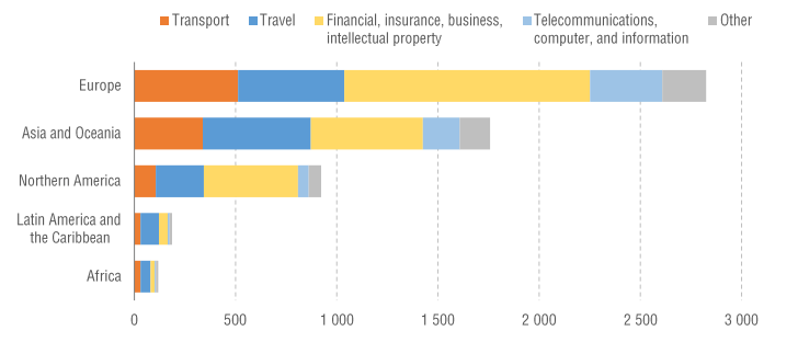 Figure 2: Exports of services by region and service category, 2018 (billions of US$)