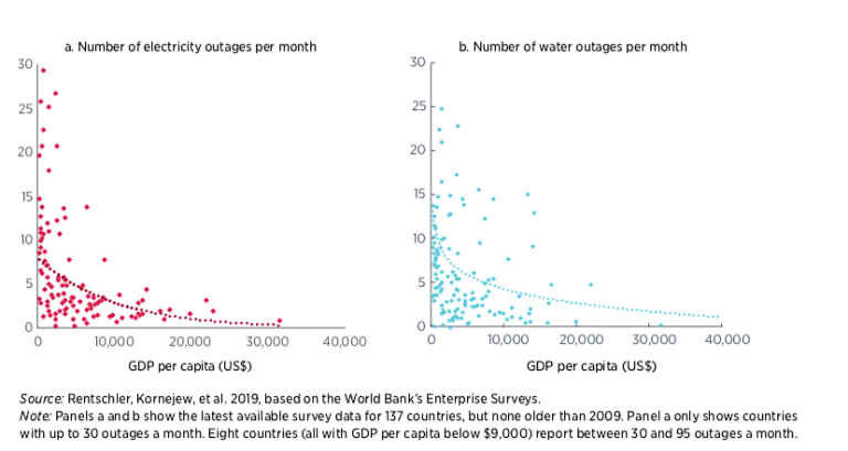 Figure 1: Poorer countries are hit hardest by inadequate infrastructure