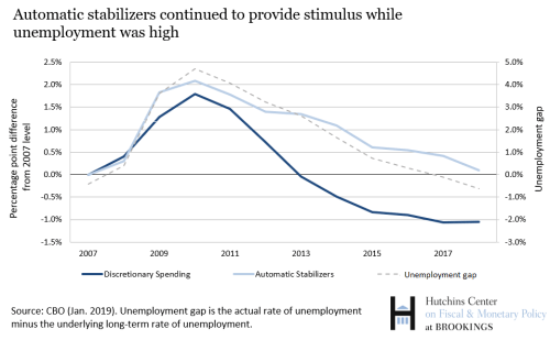 Automatic stabilizers continued to provide stimulus while unemployment was high