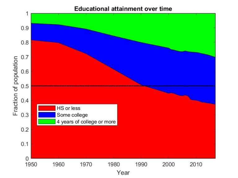 ed attainment over time